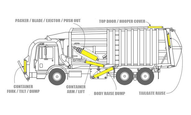 Dump Truck Parts Diagram : Dump truck parts diagram wiring for free